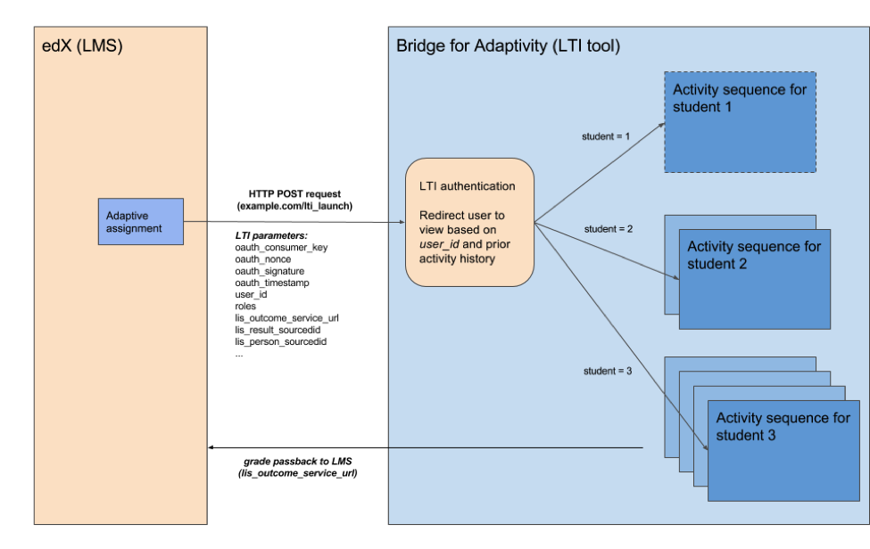 The Bridge for Adaptivity: Enabling the Use of Adaptive